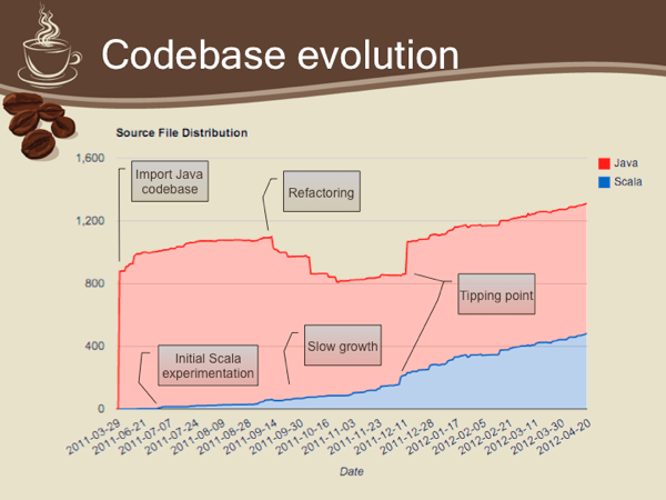 Codebase evolution